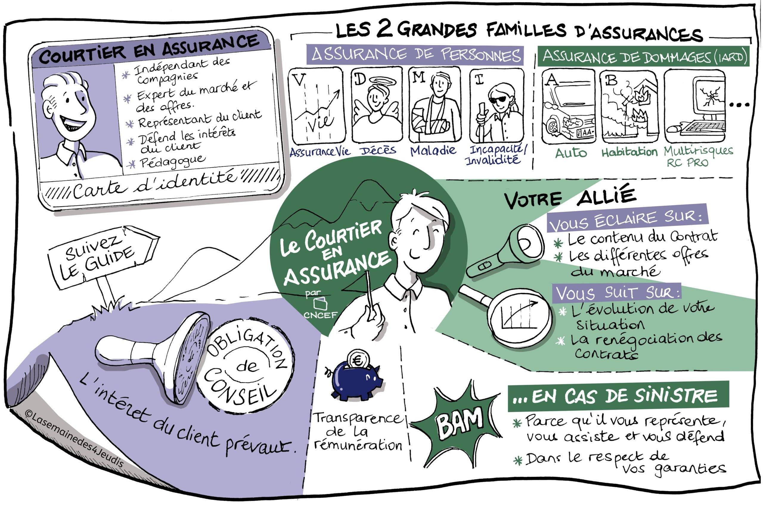 Courtier en assurances - CNCEF Assurance - Design Thinking Explication - Optimiser vos métiers