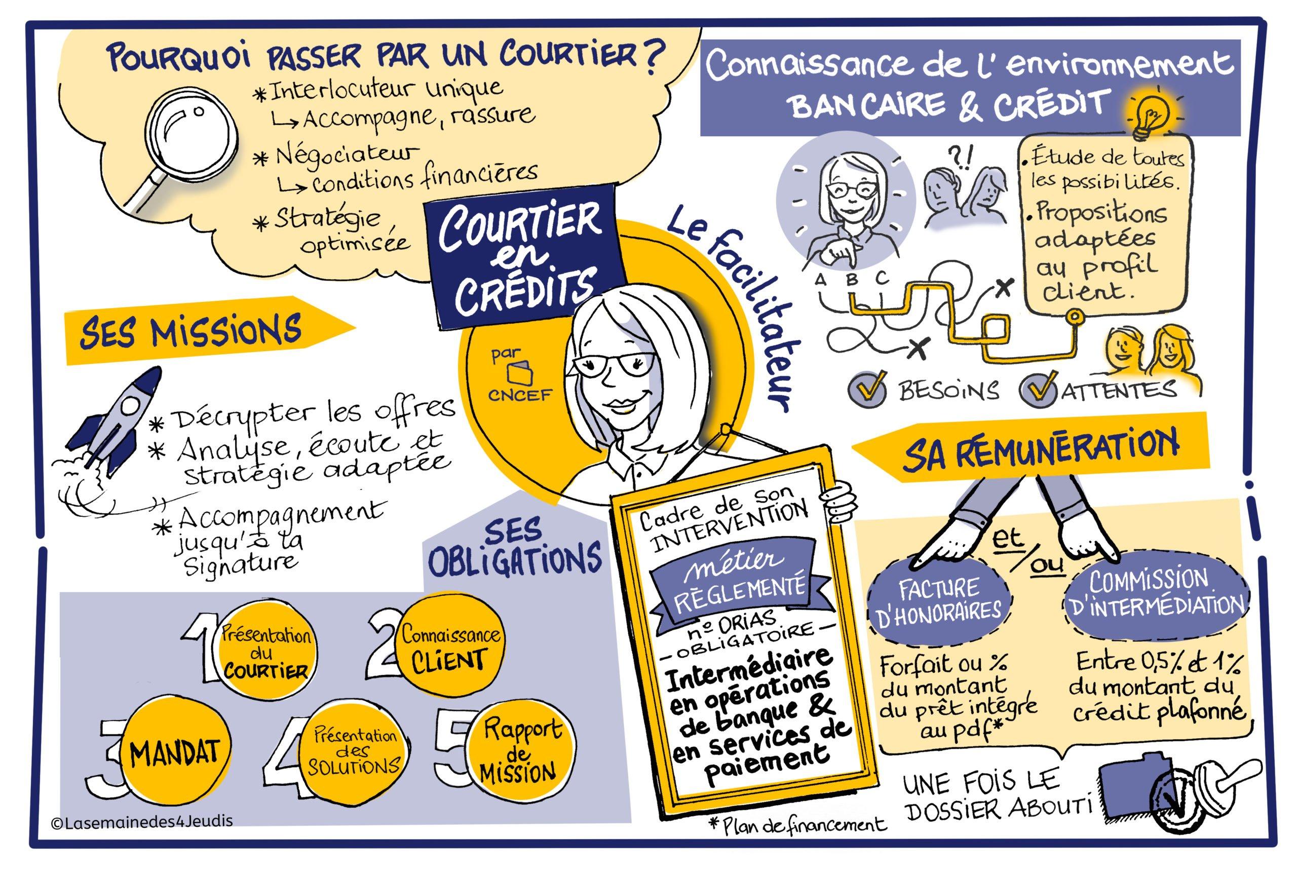 Courtier en crédit - CNCEF Crédit - Design Thinking Explication - Optimiser vos métiers